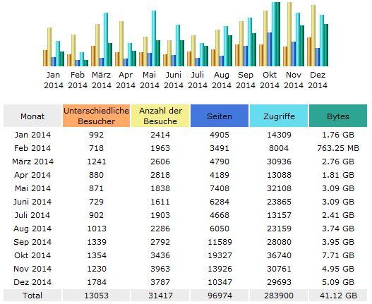 stats2014